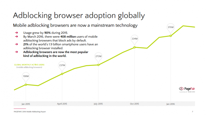 Mobile Ad Blocking On the Rise – Here's How to Reach Your Customers Instead