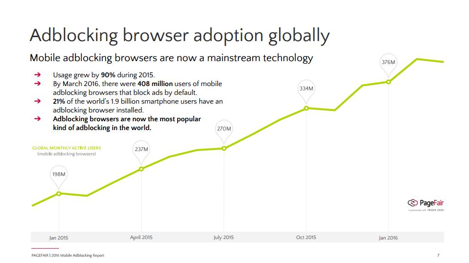 Global Browser Adoption